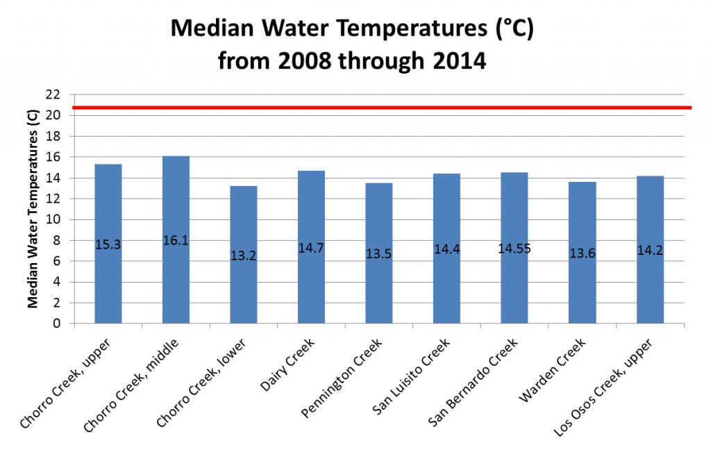 Median Water Temperature