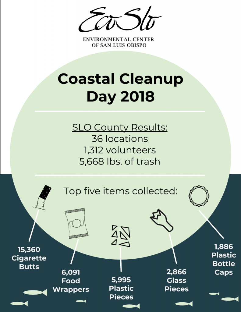 This infographic, courtesy of ECOSLO, shows the top five items collected across all 36 sites in SLO County during Coastal Cleanup Day.