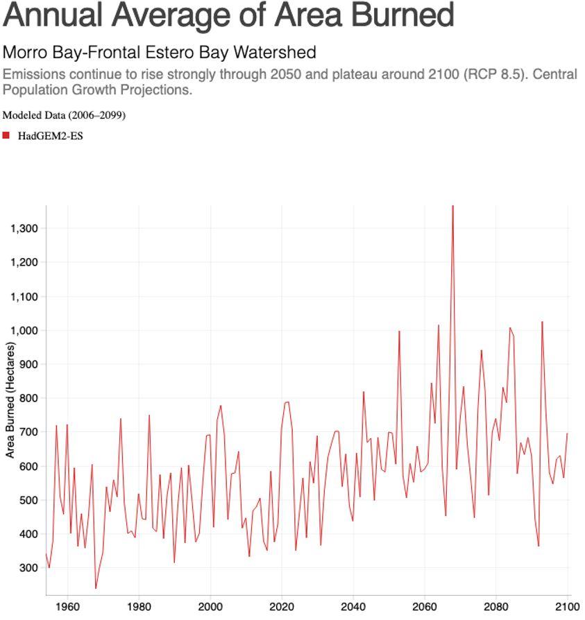 Annual Average Area Burned
