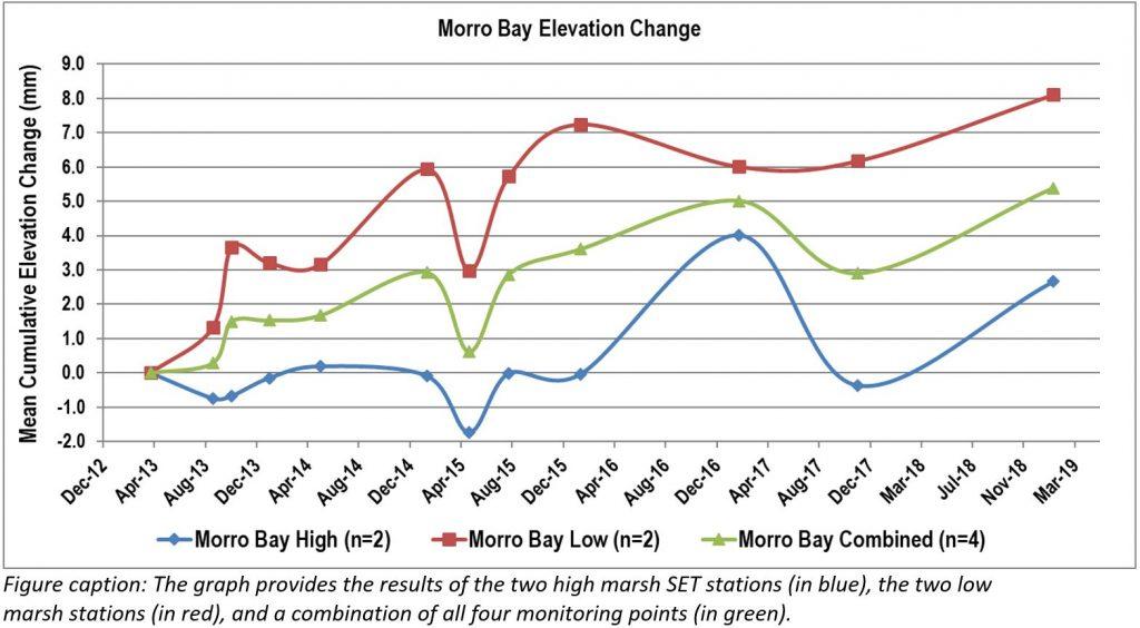 Morro Bay Elevation Change