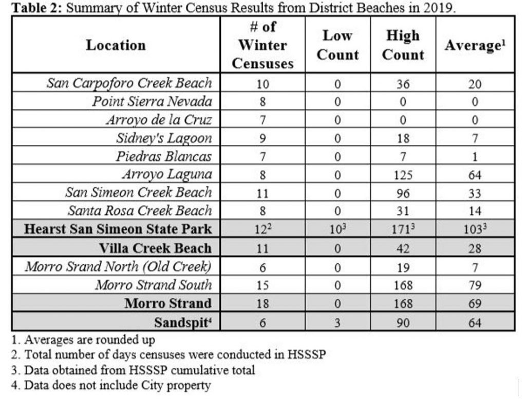 Winter Census Results District Beaches